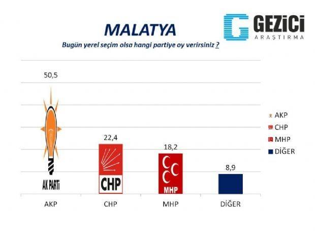 30 büyükşehirde yerel seçim anketi 2