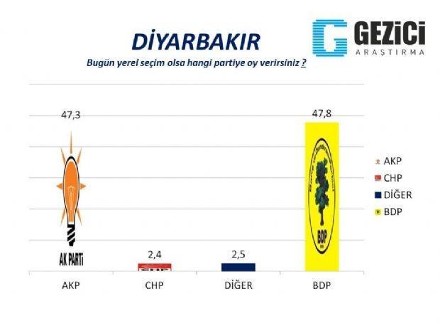 30 büyükşehirde yerel seçim anketi 24