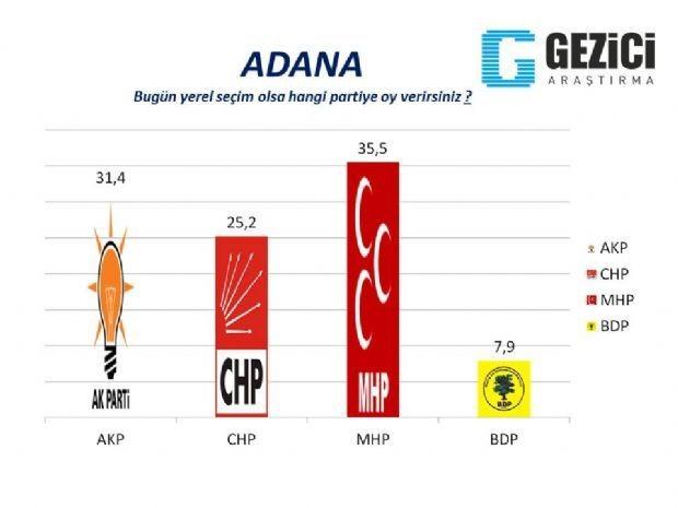 30 büyükşehirde yerel seçim anketi 25