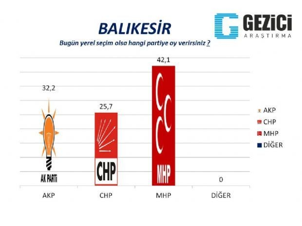30 büyükşehirde yerel seçim anketi 27