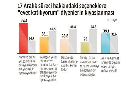 Zaman AK Parti'yi bitirdi 3