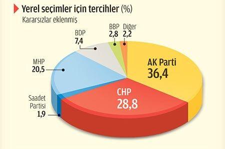 Zaman AK Parti'yi bitirdi 4