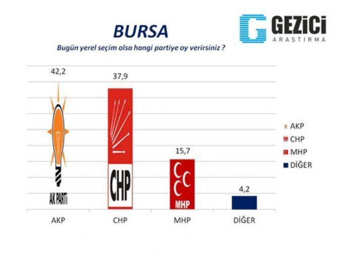 AKP'nin kaleleri düşüyor 1