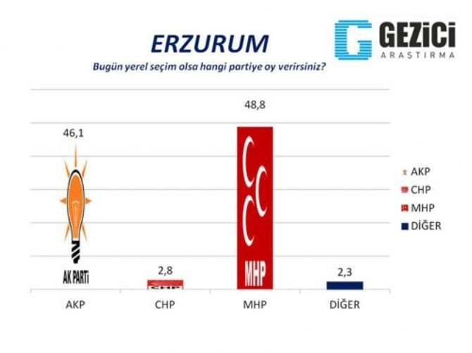 AKP'nin kaleleri düşüyor 10