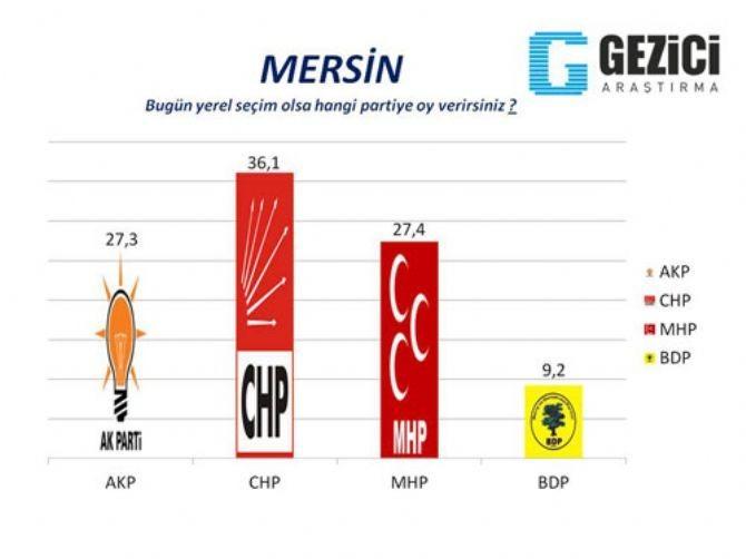 AKP'nin kaleleri düşüyor 2