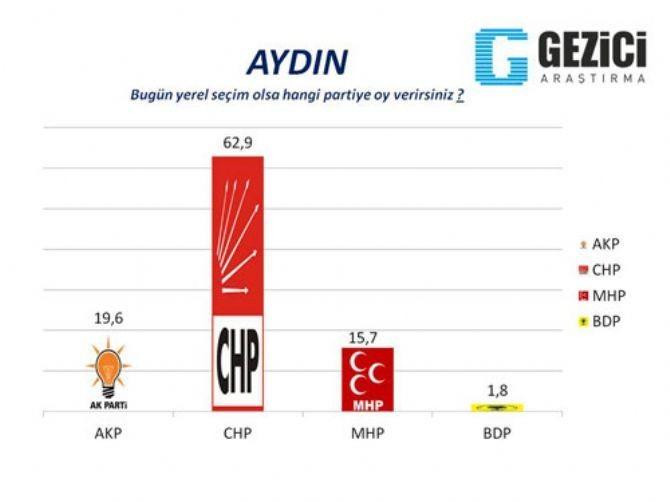 AKP'nin kaleleri düşüyor 4