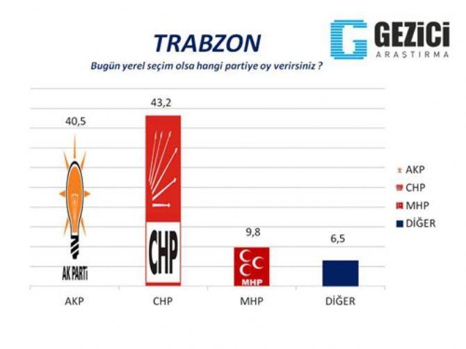 AKP'nin kaleleri düşüyor 5