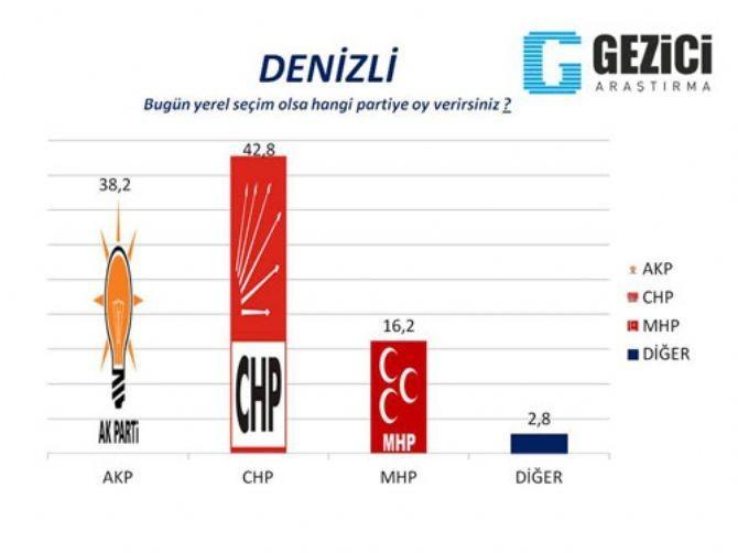 AKP'nin kaleleri düşüyor 6