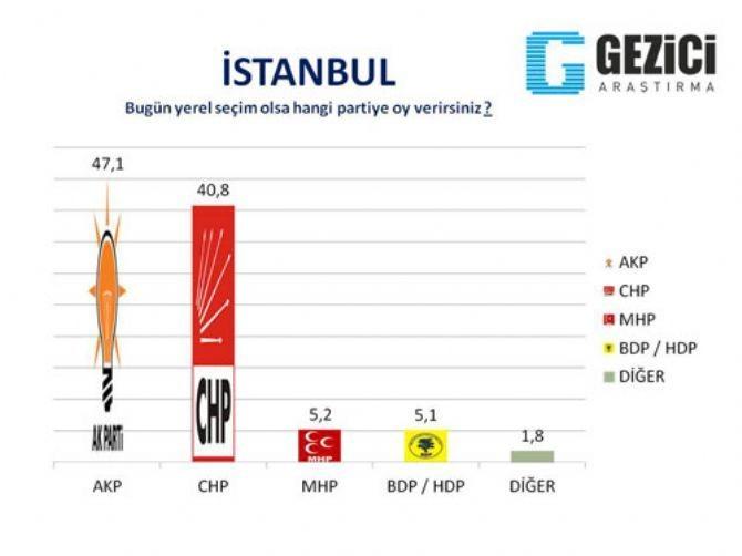 AKP'nin kaleleri düşüyor 8