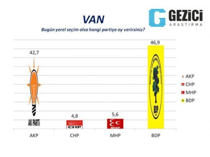 AKP'nin kaleleri düşüyor 9