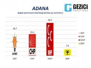 AKP'nin kaleleri düşüyor