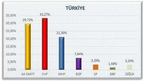 AKP'nin sır gibi sakladığı  anket 1