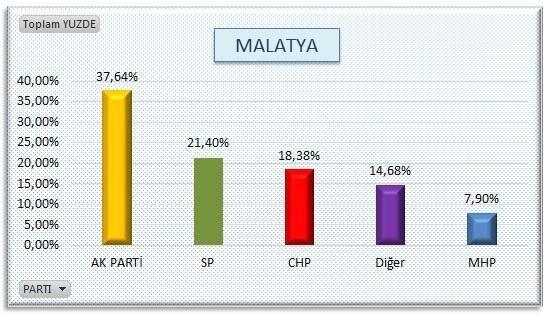 AKP'nin sır gibi sakladığı  anket 10