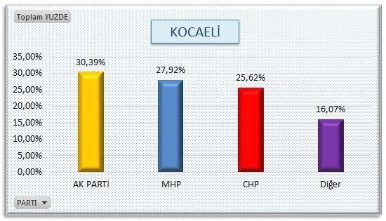 AKP'nin sır gibi sakladığı  anket 12