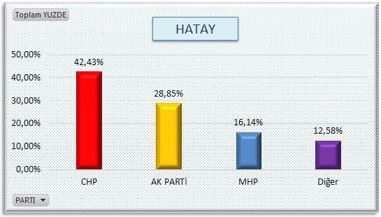 AKP'nin sır gibi sakladığı  anket 14
