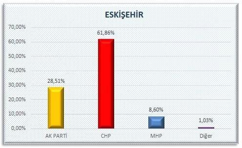 AKP'nin sır gibi sakladığı  anket 15