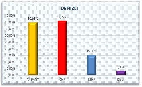AKP'nin sır gibi sakladığı  anket 17