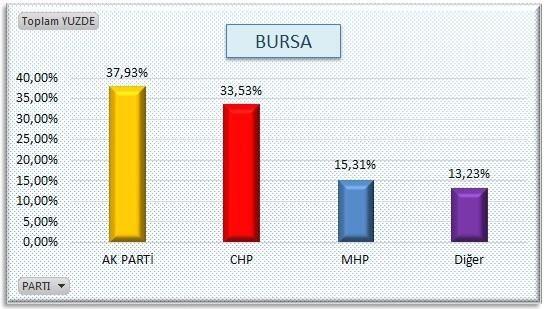 AKP'nin sır gibi sakladığı  anket 18
