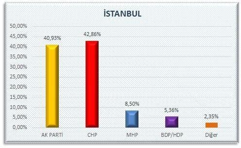 AKP'nin sır gibi sakladığı  anket 20