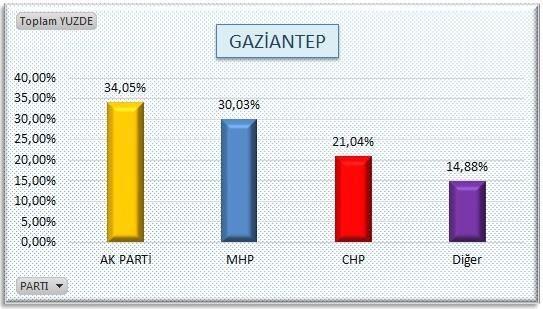 AKP'nin sır gibi sakladığı  anket 21