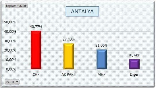 AKP'nin sır gibi sakladığı  anket 22