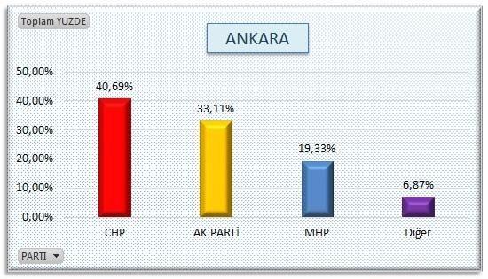 AKP'nin sır gibi sakladığı  anket 23