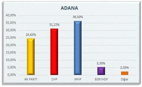 AKP'nin sır gibi sakladığı  anket 24