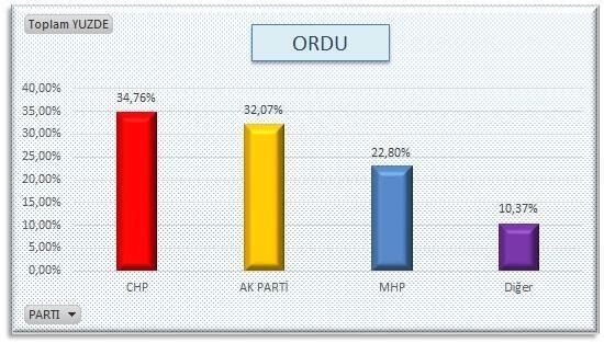 AKP'nin sır gibi sakladığı  anket 4