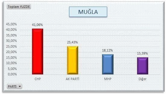AKP'nin sır gibi sakladığı  anket 5