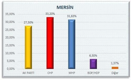 AKP'nin sır gibi sakladığı  anket 6