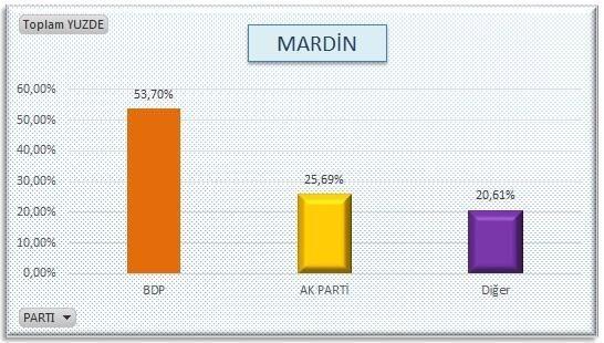 AKP'nin sır gibi sakladığı  anket 7