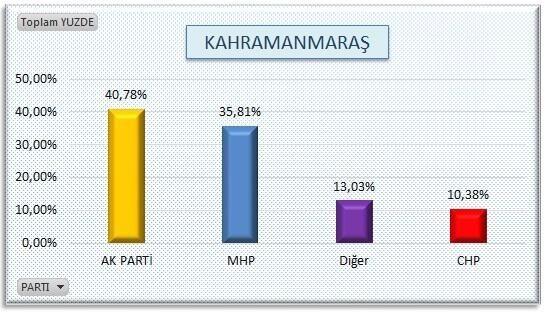 AKP'nin sır gibi sakladığı  anket 8