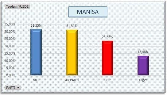 AKP'nin sır gibi sakladığı  anket 9