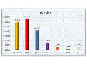 AKP'nin sır gibi sakladığı  anket