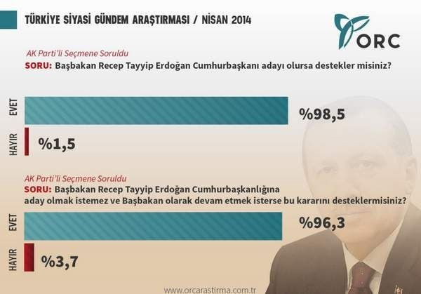 Erdoğan Cumhurbaşkanı olmalı mı? 2