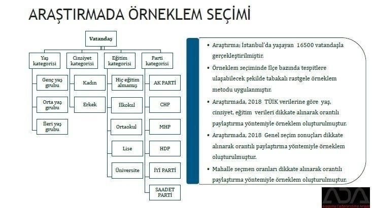 İstanbul için son seçim anketi İşte ilçe ilçe sonuçlar 1
