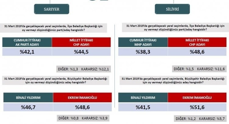 ORC'den son seçim anketi! İstanbul ve Ankara'da son durum ne? 10