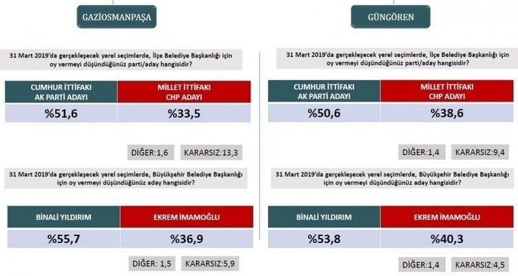 ORC'den son seçim anketi! İstanbul ve Ankara'da son durum ne? 11
