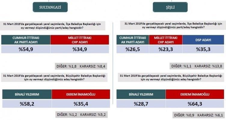 ORC'den son seçim anketi! İstanbul ve Ankara'da son durum ne? 12