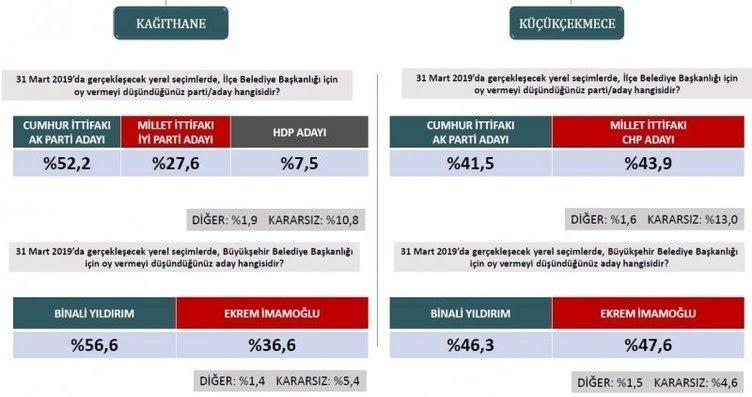 ORC'den son seçim anketi! İstanbul ve Ankara'da son durum ne? 13