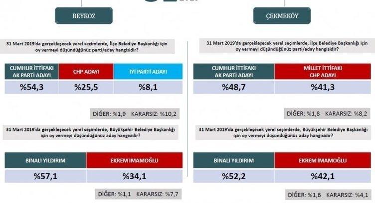 ORC'den son seçim anketi! İstanbul ve Ankara'da son durum ne? 15