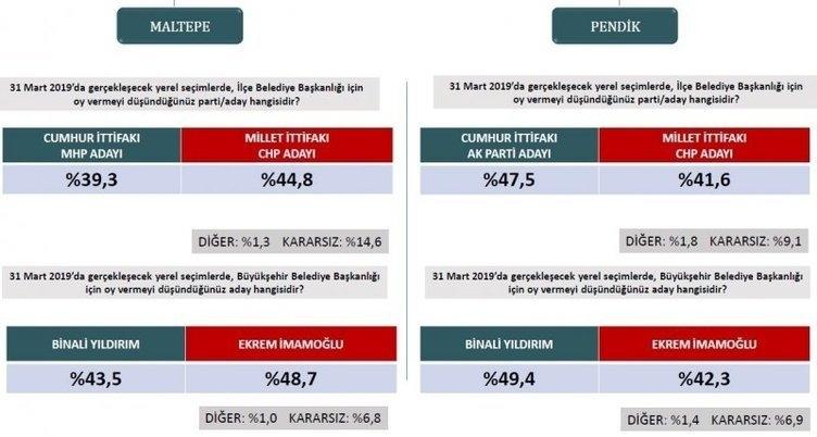 ORC'den son seçim anketi! İstanbul ve Ankara'da son durum ne? 16