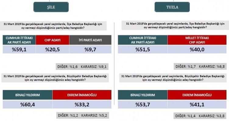 ORC'den son seçim anketi! İstanbul ve Ankara'da son durum ne? 17