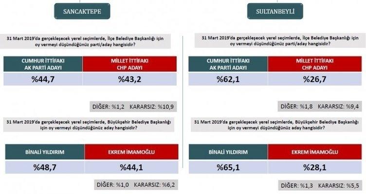 ORC'den son seçim anketi! İstanbul ve Ankara'da son durum ne? 18