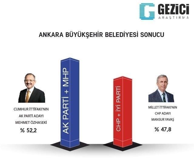 ORC'den son seçim anketi! İstanbul ve Ankara'da son durum ne? 19
