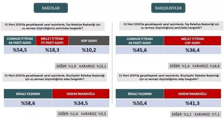 ORC'den son seçim anketi! İstanbul ve Ankara'da son durum ne? 2