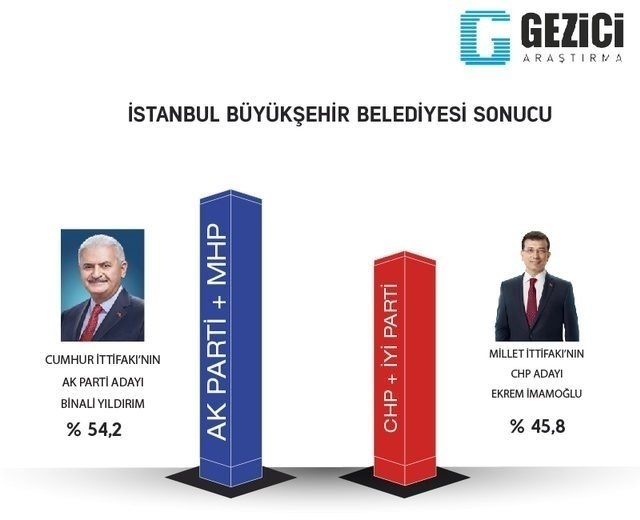 ORC'den son seçim anketi! İstanbul ve Ankara'da son durum ne? 20