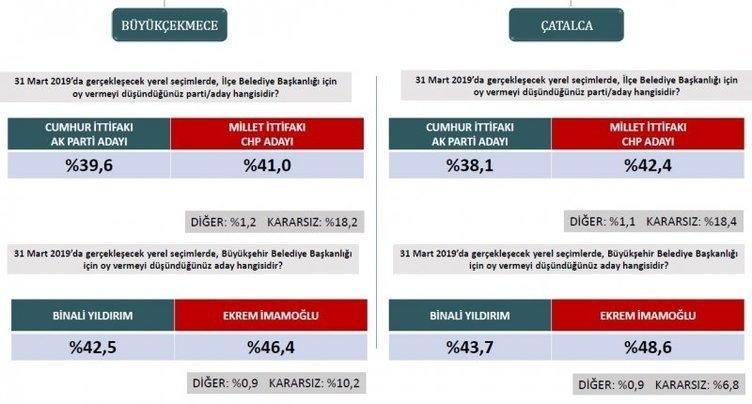 ORC'den son seçim anketi! İstanbul ve Ankara'da son durum ne? 3