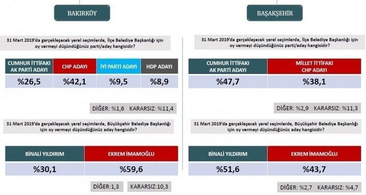 ORC'den son seçim anketi! İstanbul ve Ankara'da son durum ne? 4