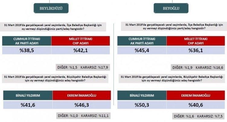 ORC'den son seçim anketi! İstanbul ve Ankara'da son durum ne? 5